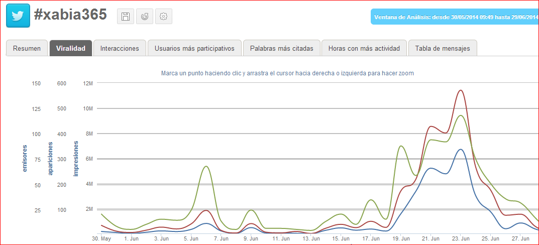 Resultados del funtrip #xabia365 – Reservas y más de 32 millones impactos en Xàbia/Jávea, Mario Schumacher Blog