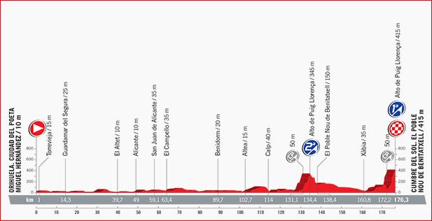 72ª Vuelta a España –  26 y 27 de Agosto 2017 en la Costa Blanca, Mario Schumacher Blog